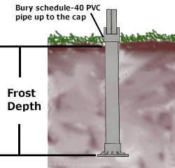 Footing frost depth